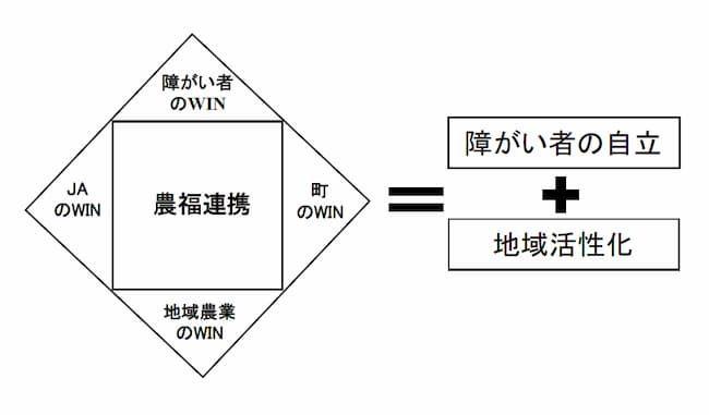 農福連携がもたらす4つのWINおよび、障がい者の自立と地域活性化の概念図