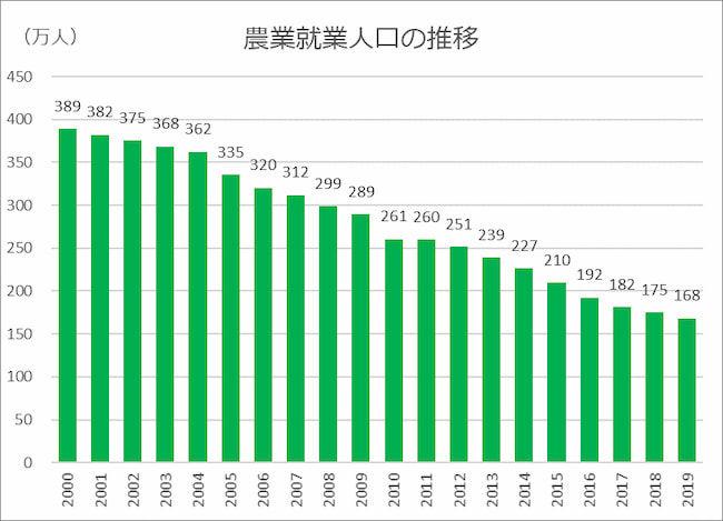 農業就業人口 推移 グラフ