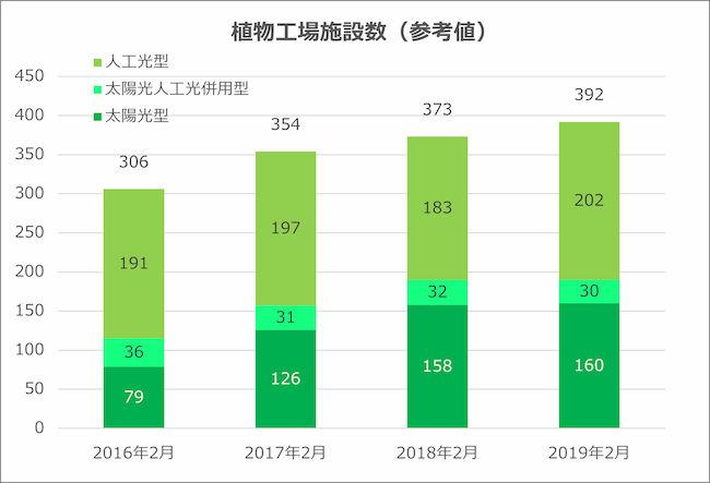 植物工場 施設数の推移グラフ