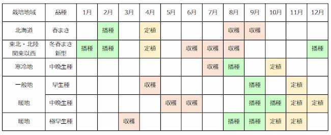 玉ねぎの産地別栽培暦