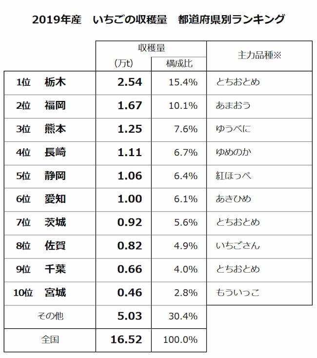 2019年産 いちごの収穫量 都道府県別ランキング