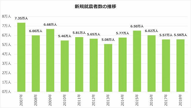 新規就農者数の推移