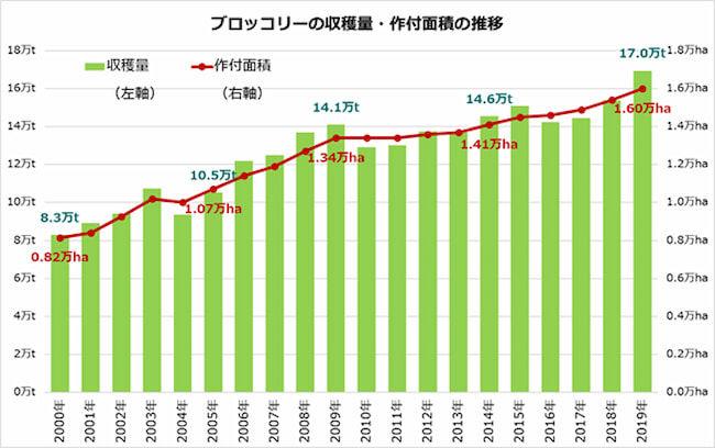 ブロッコリーの収穫量・作付け面積の推移