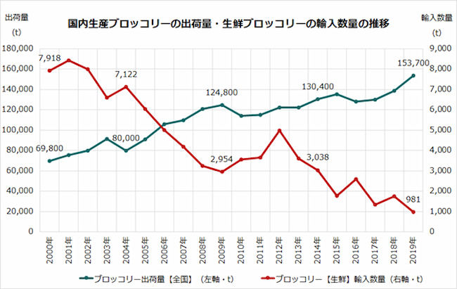 国内生産ブロッコリーの出荷量・生鮮ブロッコリーの輸入数量の推移