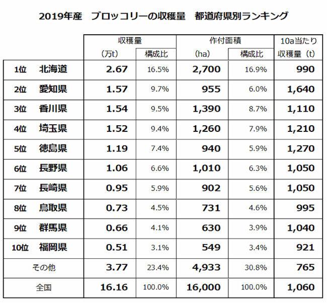 2019年産 ブロッコリーの収穫量 都道府県別ランキング