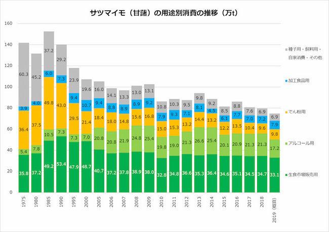 サツマイモ(甘藷)の用途別消費の推移