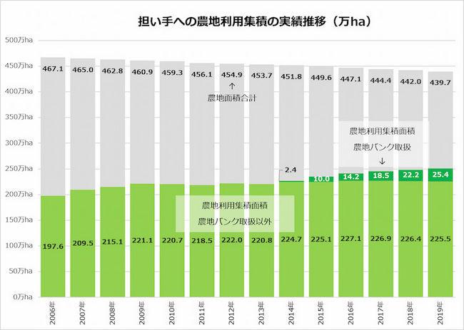 担い手への農地利用集積の実績推移