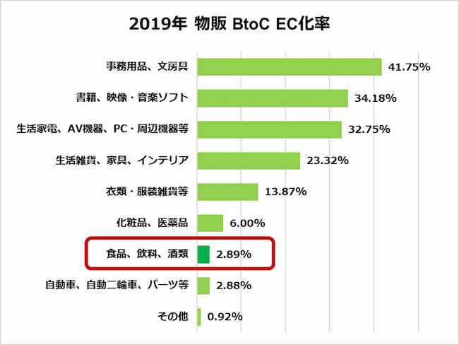 物販BtoC EC化率