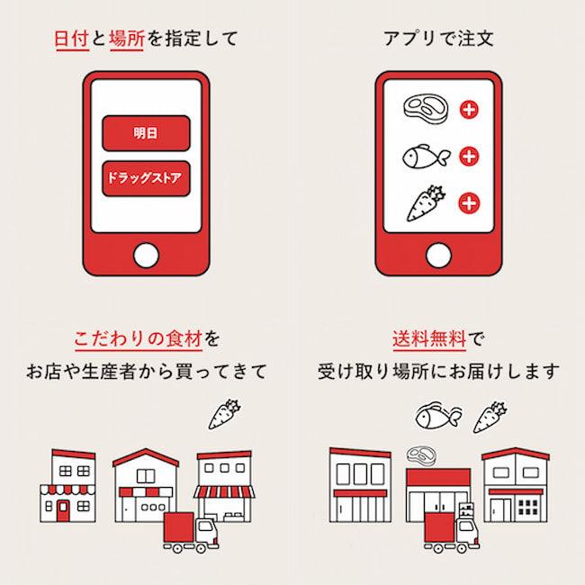 消費者はアプリで食材を注文、クックパッドマートが生産者から集めたこだわりの食材を、指定の場所で受け取れる