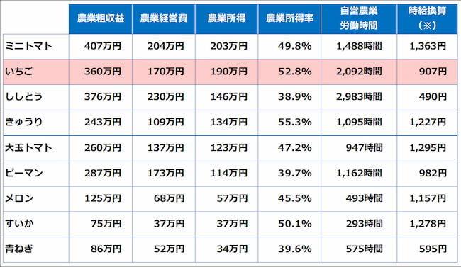 施設野菜の10a当たり経営指標(全国平均)