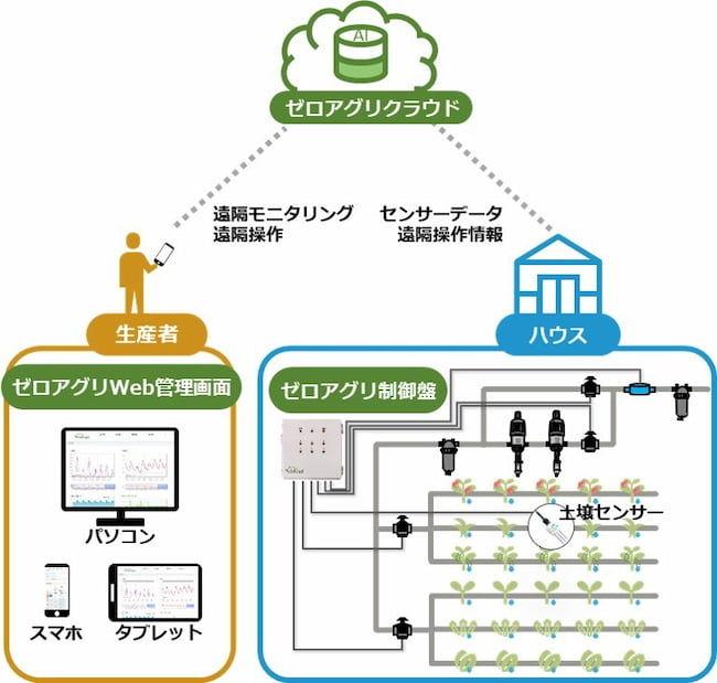 ルートレック・ネットワークス AI潅水施肥ロボット 「ゼロアグリ」の概要