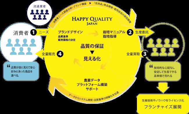 Happy Qualityが農家と消費者との間に立つことで全量販売を確実にする