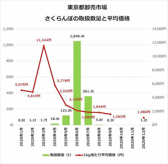 東京都卸売市場 さくらんぼの取扱い数量と平均価格