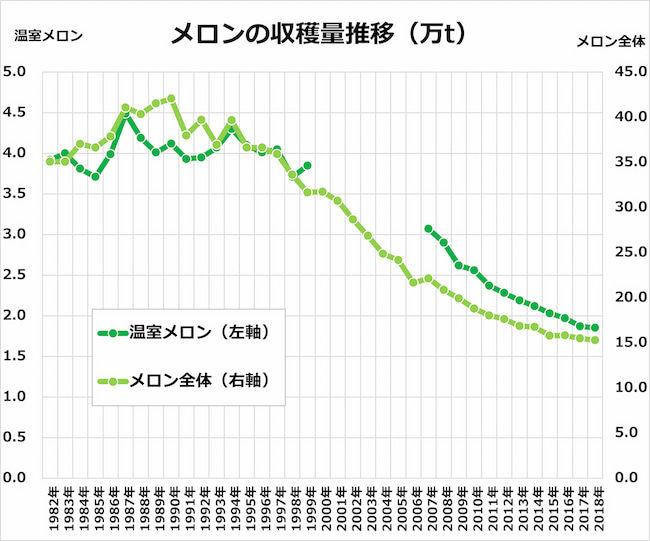 メロン全体・温室メロンの収穫量推移