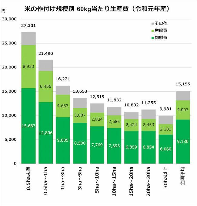 米の作付け規模別60Kg当たり生産費