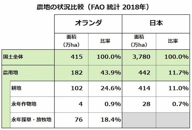 オランダと日本の農地状況の比較