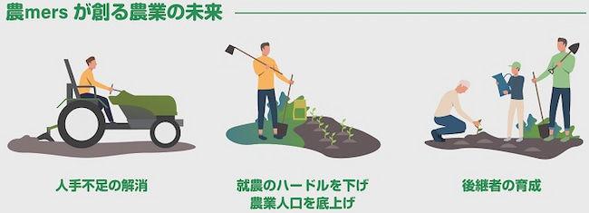 「農mers」は優秀な後継者育成の土壌を生み出そうとしている