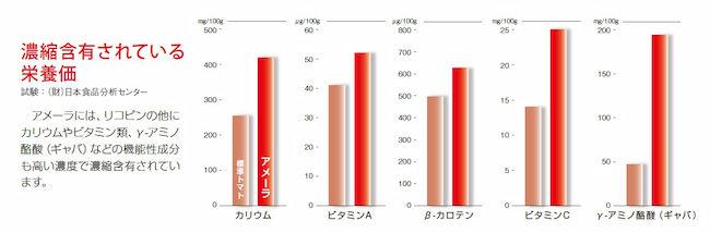 アメーラトマトの栄養価