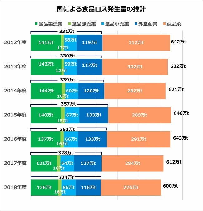 国による食品ロス発生量の推計 グラフ