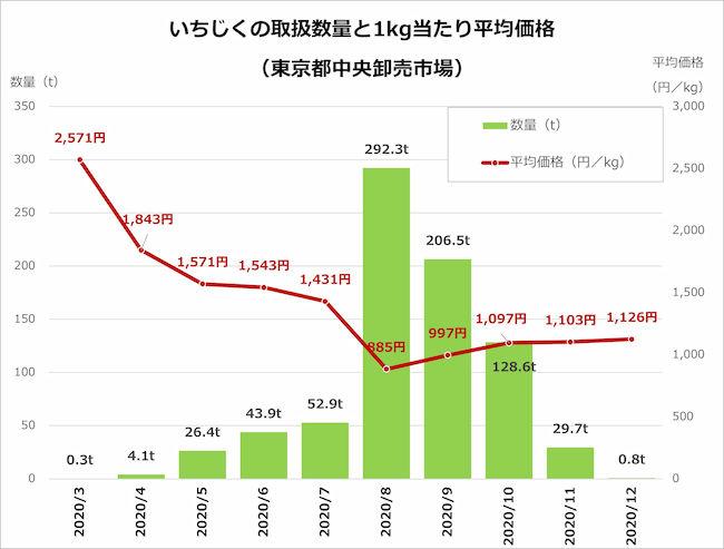 いちじくの取扱数量と1kg当たり平均価格(東京都中央卸売り市場)