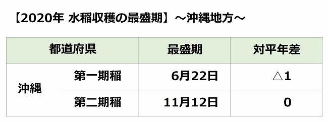 沖縄地方の水稲収穫の最盛期