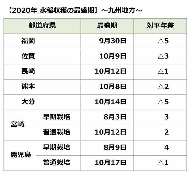 九州地方の水稲収穫の最盛期