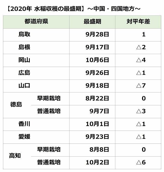 中国・四国地方の水稲収穫の最盛期