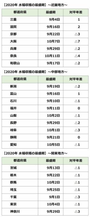 近畿・中部・関東地方の水稲収穫の最盛期