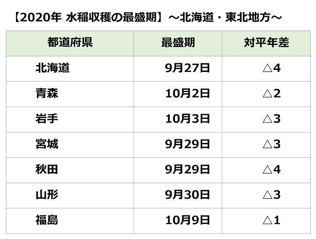 北海道・東北地方 水稲収穫の最盛期
