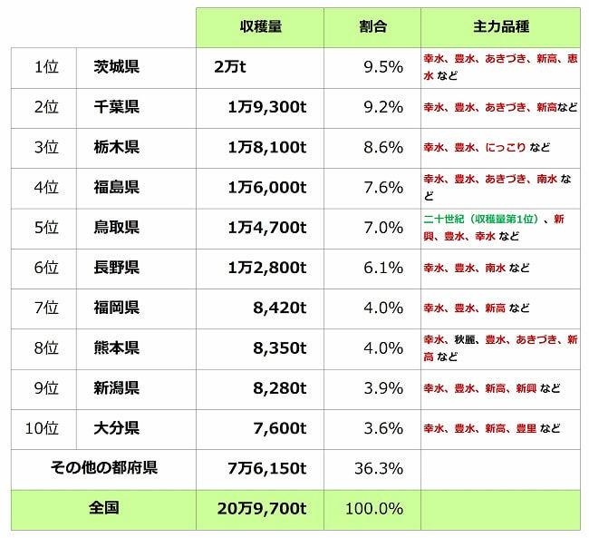 日本梨の収穫量 都府県ランキング