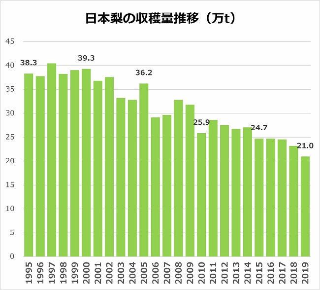日本梨の収穫量推移