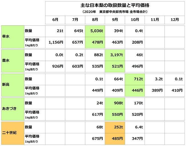 主要な日本梨の市場取扱量と平均価格