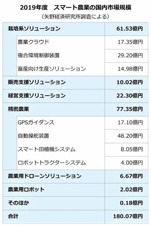 2019年度のスマート農業の国内市場規模(矢野経済研究所調査による)