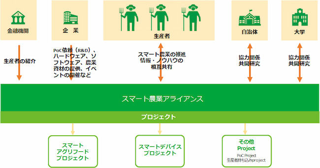 「スマート農業アライアンス」の概念図