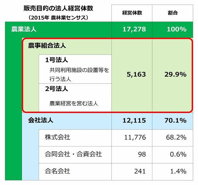 農業法人 組織形態別の経営体数